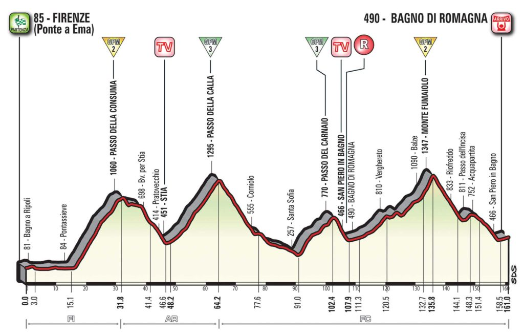 © www.giroditalia.it